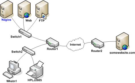 Ermitteln Des Zustands Und Der Erreichbarkeit Von Netzwerk